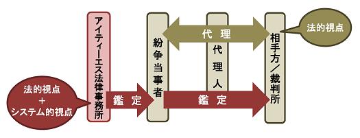 「IT鑑定」概念図