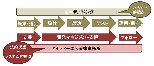 「開発工程管理支援」概念図